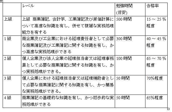 簿記 全経